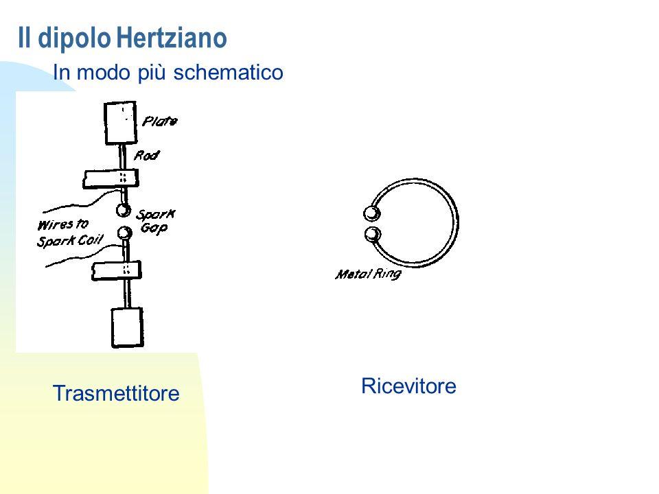 Il dipolo Hertziano In modo più schematico Trasmettitore Ricevitore