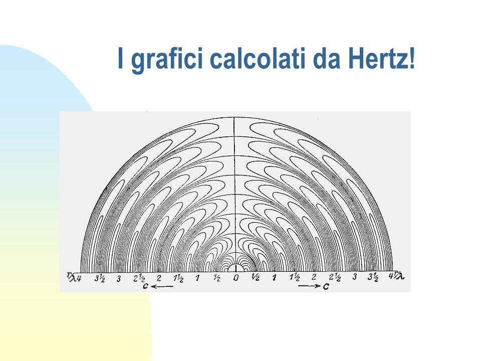 I grafici calcolati da Hertz!