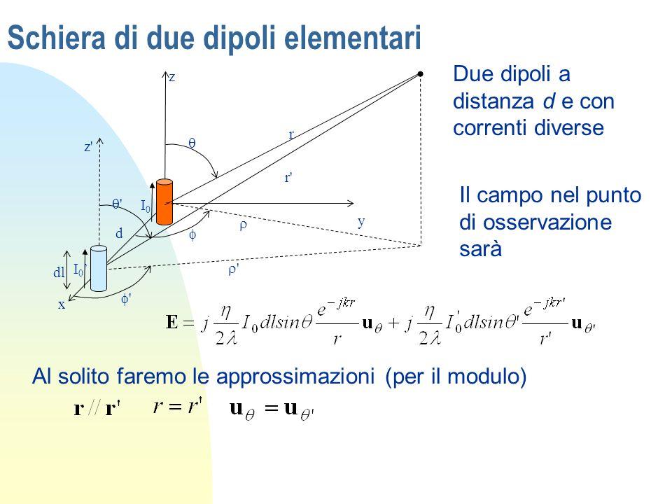 Schiera di due dipoli elementari x y z I0I0 I 0 z' ' r' r ' ' d dl Due dipoli a distanza d e con correnti diverse Il campo nel punto di osservazione s