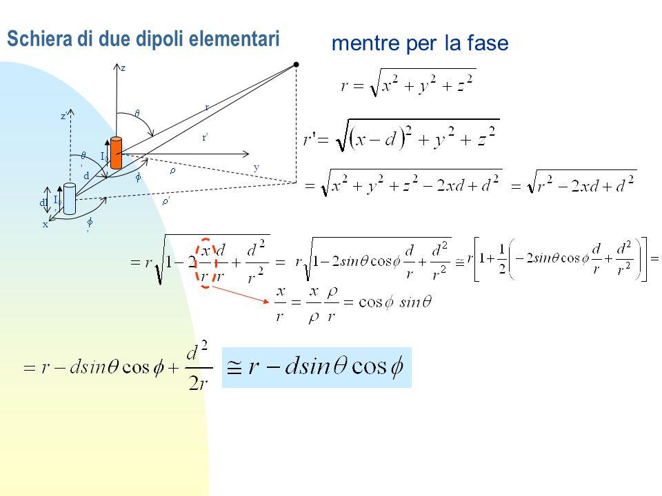 Schiera di due dipoli elementari x y z I0I0 I 0 z' ' r' r ' ' d dl mentre per la fase