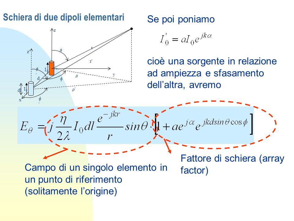 Schiera di due dipoli elementari x y z I0I0 I 0 z' ' r' r ' ' d dl Se poi poniamo cioè una sorgente in relazione ad ampiezza e sfasamento dellaltra, a