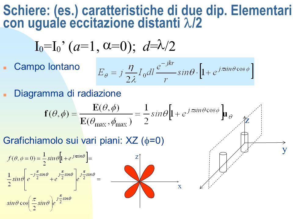 Schiere: (es.) caratteristiche di due dip. Elementari con uguale eccitazione distanti /2 n Campo lontano n Diagramma di radiazione I 0 =I 0 (a=1, =0);