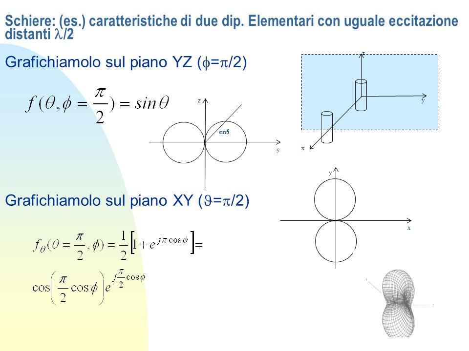 Schiere: (es.) caratteristiche di due dip. Elementari con uguale eccitazione distanti /2 Grafichiamolo sul piano YZ ( = /2) x y z y z sin Grafichiamol