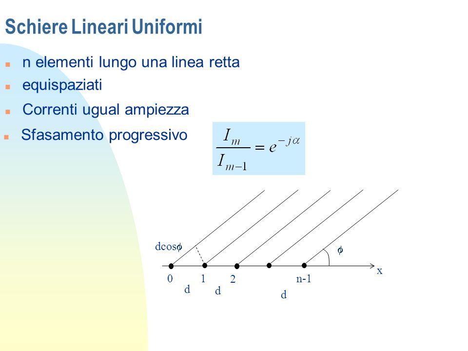 Schiere Lineari Uniformi n n elementi lungo una linea retta n equispaziati n Correnti ugual ampiezza n Sfasamento progressivo x dcos 01 2 n-1 d d d