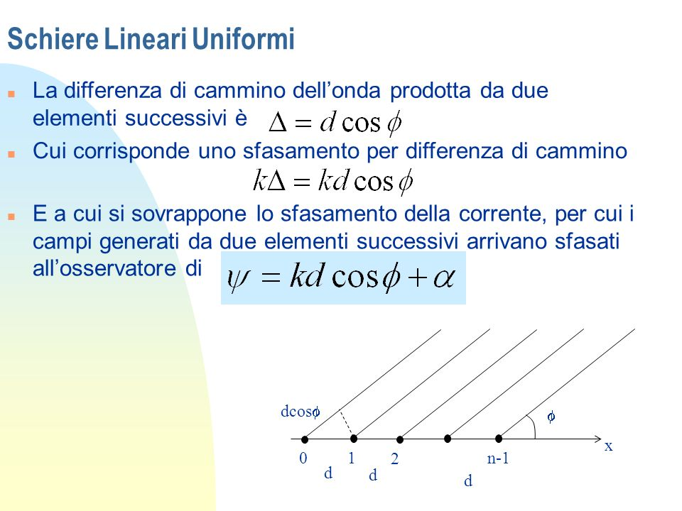 Schiere Lineari Uniformi n La differenza di cammino dellonda prodotta da due elementi successivi è x dcos 01 2 n-1 d d d n Cui corrisponde uno sfasame