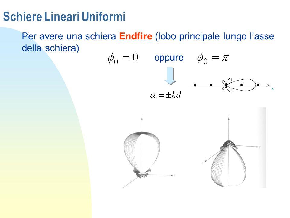 Schiere Lineari Uniformi Per avere una schiera Endfire (lobo principale lungo lasse della schiera) x oppure