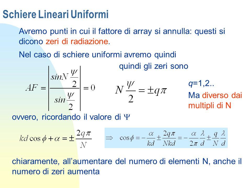 Schiere Lineari Uniformi Avremo punti in cui il fattore di array si annulla: questi si dicono zeri di radiazione. Nel caso di schiere uniformi avremo