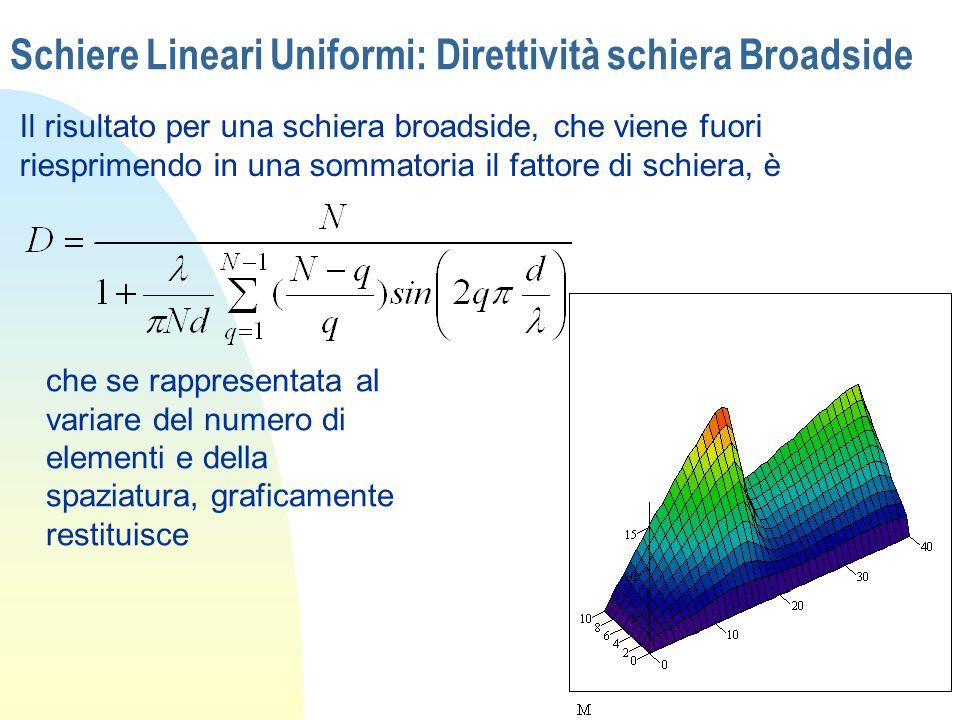Schiere Lineari Uniformi: Direttività schiera Broadside Il risultato per una schiera broadside, che viene fuori riesprimendo in una sommatoria il fatt