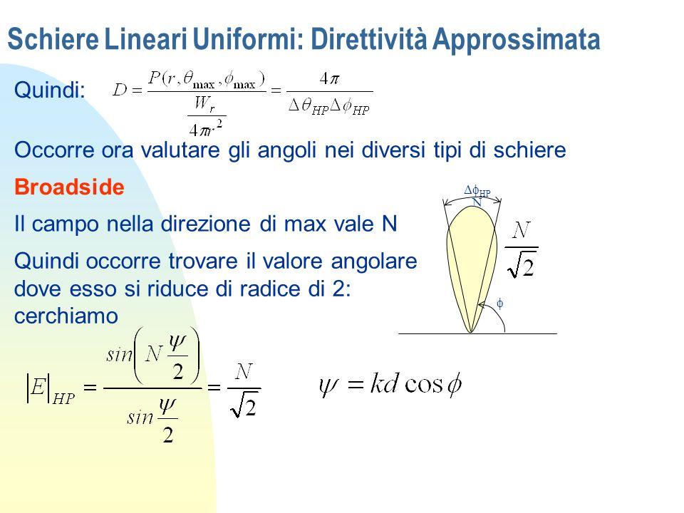 Schiere Lineari Uniformi: Direttività Approssimata Quindi: Occorre ora valutare gli angoli nei diversi tipi di schiere Broadside HP N Il campo nella d