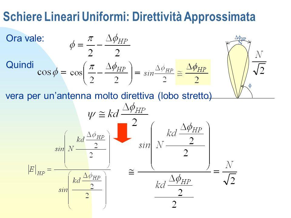 Schiere Lineari Uniformi: Direttività Approssimata Ora vale: HP N Quindi vera per unantenna molto direttiva (lobo stretto)