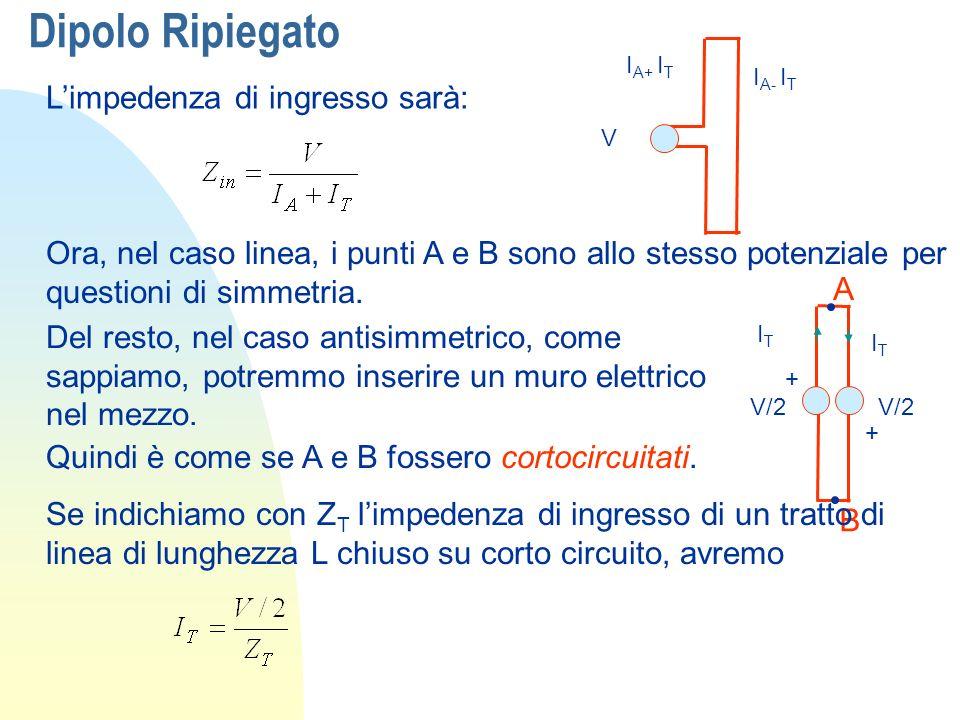 Dipolo Ripiegato essendo quindi: Dove Z D non differisce di molto dallimpedenza di ingresso di un dipolo ordinario + + V/2 IAIA IAIA Per il modo di antenna invece questi due punti sono allo stesso potenziale V/2, quindi li possiamo mettere in contatto + V/2 IAIA IAIA