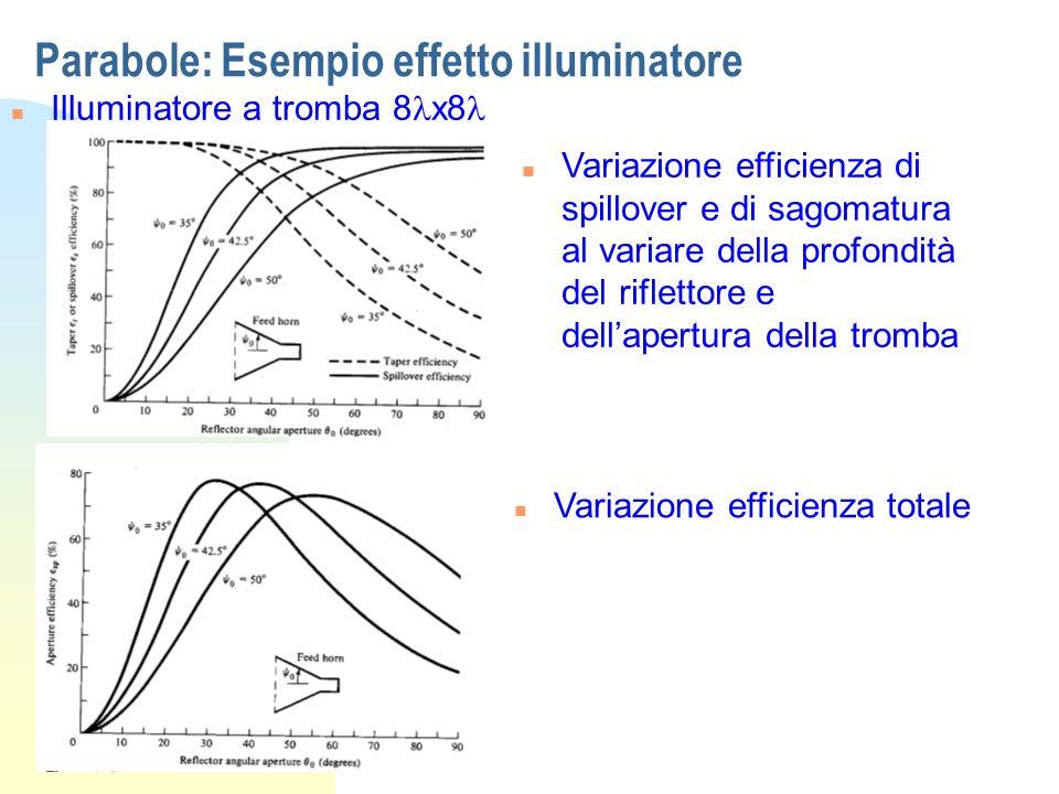 Parabole: Esempio effetto illuminatore Illuminatore a tromba 8 x8 n Variazione efficienza di spillover e di sagomatura al variare della profondità del