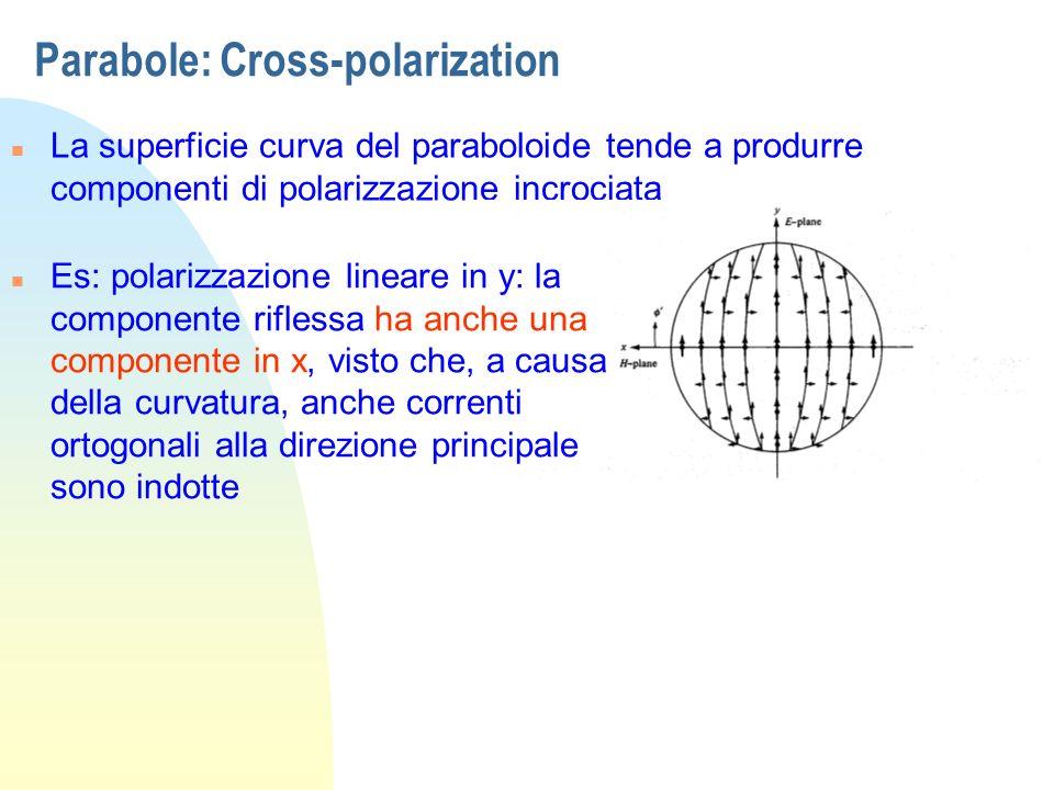 Parabole: Cross-polarization n La superficie curva del paraboloide tende a produrre componenti di polarizzazione incrociata n Es: polarizzazione linea