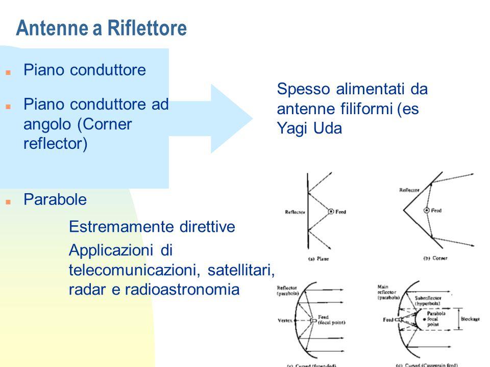 Antenne a Riflettore n Piano conduttore n Piano conduttore ad angolo (Corner reflector) Spesso alimentati da antenne filiformi (es Yagi Uda n Parabole