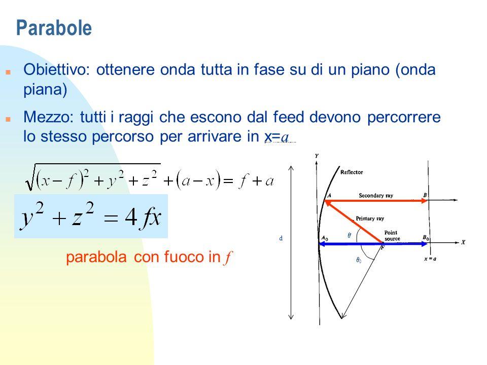 Parabole n Obiettivo: ottenere onda tutta in fase su di un piano (onda piana) d 0 ' Mezzo: tutti i raggi che escono dal feed devono percorrere lo stes