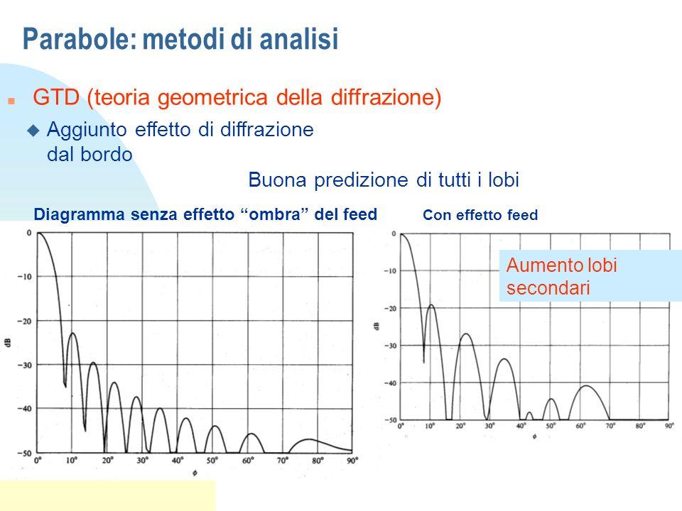 Parabole: metodi di analisi n GTD (teoria geometrica della diffrazione) u Aggiunto effetto di diffrazione dal bordo Buona predizione di tutti i lobi D