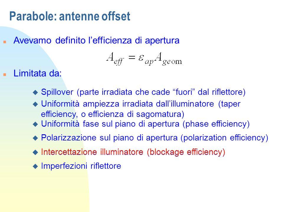 Parabole: antenne offset n Avevamo definito lefficienza di apertura n Limitata da: u Spillover (parte irradiata che cade fuori dal riflettore) u Unifo