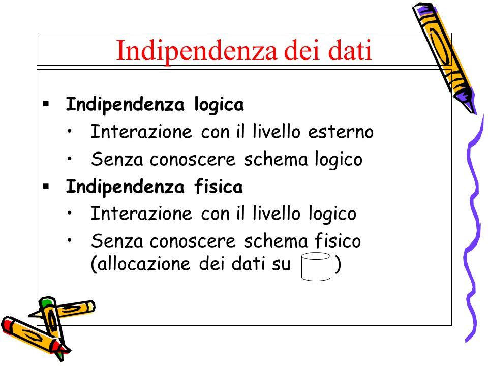 Indipendenza dei dati Indipendenza logica Interazione con il livello esterno Senza conoscere schema logico Indipendenza fisica Interazione con il live