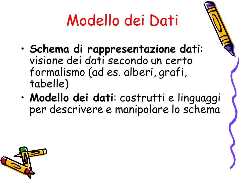 Modello dei Dati Schema di rappresentazione dati: visione dei dati secondo un certo formalismo (ad es. alberi, grafi, tabelle) Modello dei dati: costr