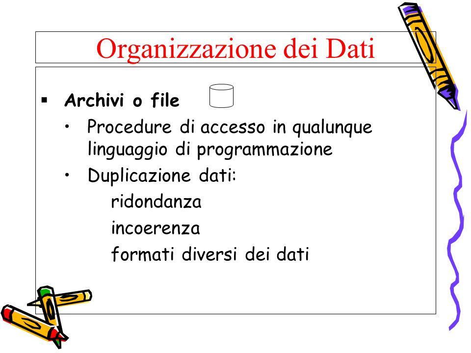 Organizzazione dei Dati Archivi o file Procedure di accesso in qualunque linguaggio di programmazione Duplicazione dati: ridondanza incoerenza formati