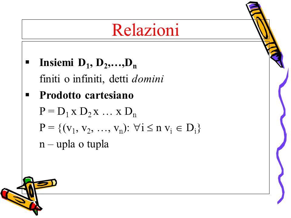 Relazioni Insiemi D 1, D 2,…,D n finiti o infiniti, detti domini Prodotto cartesiano P = D 1 x D 2 x … x D n P = (v 1, v 2, …, v n ): i n v i D i n –