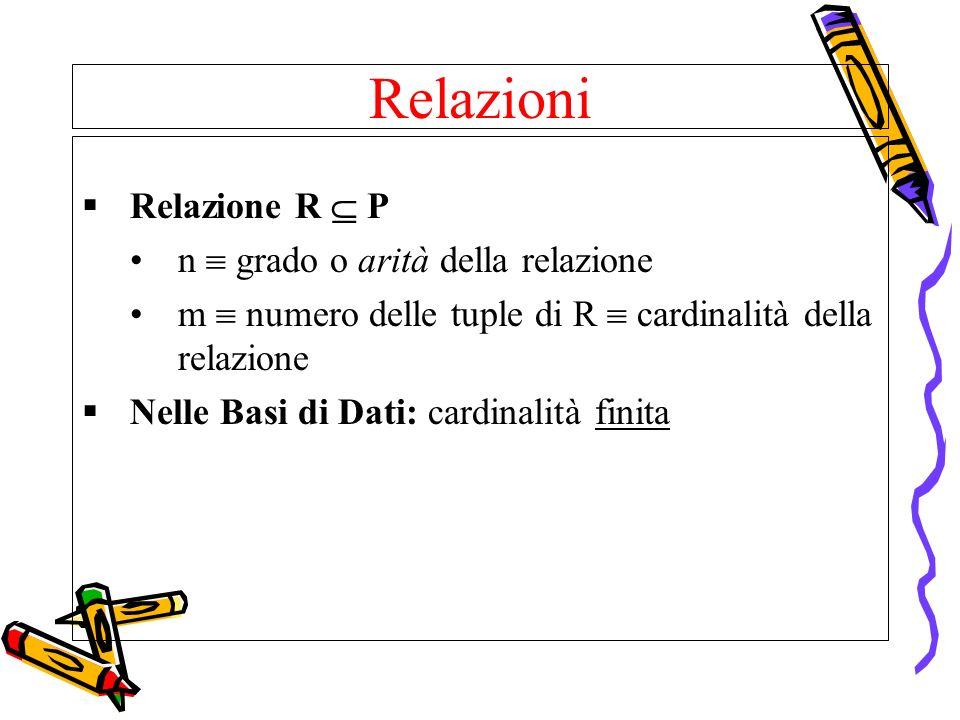 Relazioni Relazione R P n grado o arità della relazione m numero delle tuple di R cardinalità della relazione Nelle Basi di Dati: cardinalità finita
