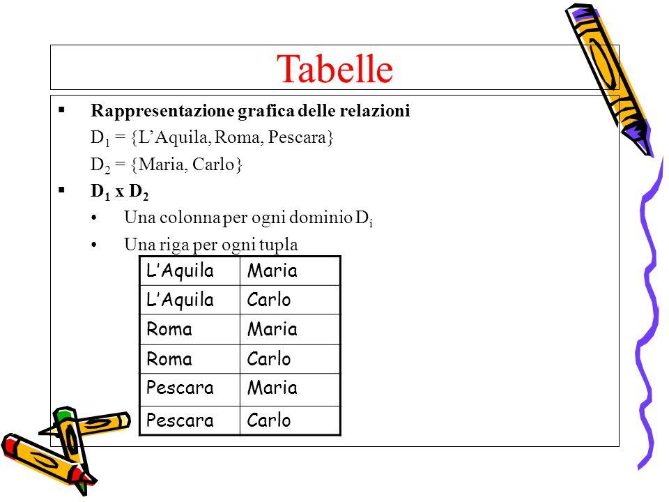 Tabelle Rappresentazione grafica delle relazioni D 1 = LAquila, Roma, Pescara D 2 = Maria, Carlo D 1 x D 2 Una colonna per ogni dominio D i Una riga p
