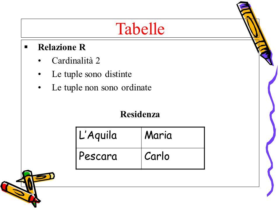 Tabelle Relazione R Cardinalità 2 Le tuple sono distinte Le tuple non sono ordinate Residenza LAquilaMaria PescaraCarlo