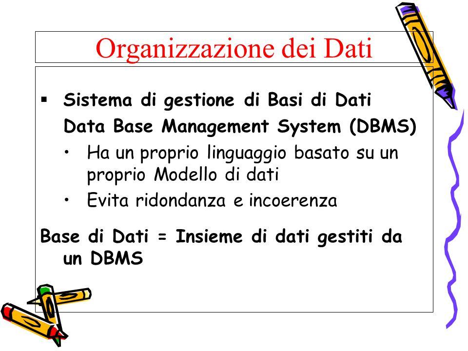 Organizzazione dei Dati Sistema di gestione di Basi di Dati Data Base Management System (DBMS) Ha un proprio linguaggio basato su un proprio Modello d