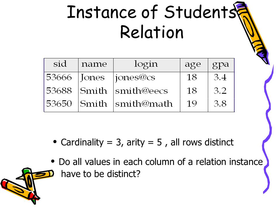 Instance of Students Relation Cardinality = 3, arity = 5, all rows distinct Do all values in each column of a relation instance have to be distinct?