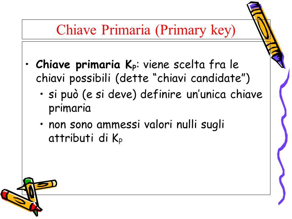 Chiave Primaria (Primary key) Chiave primaria K P : viene scelta fra le chiavi possibili (dette chiavi candidate) si può (e si deve) definire ununica