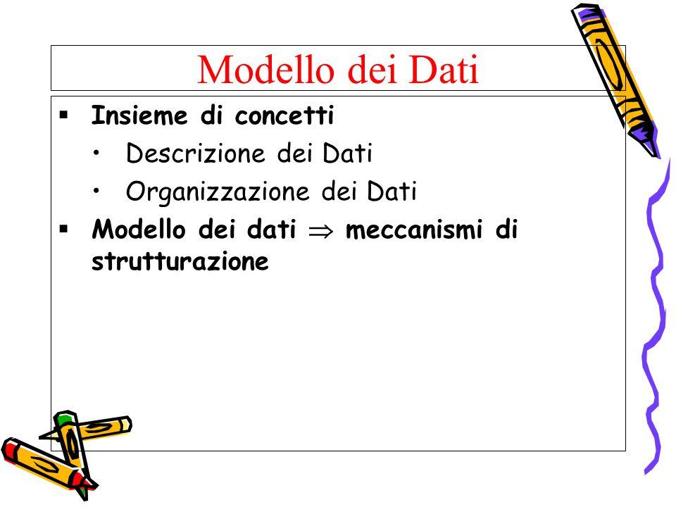 Modello dei Dati Insieme di concetti Descrizione dei Dati Organizzazione dei Dati Modello dei dati meccanismi di strutturazione