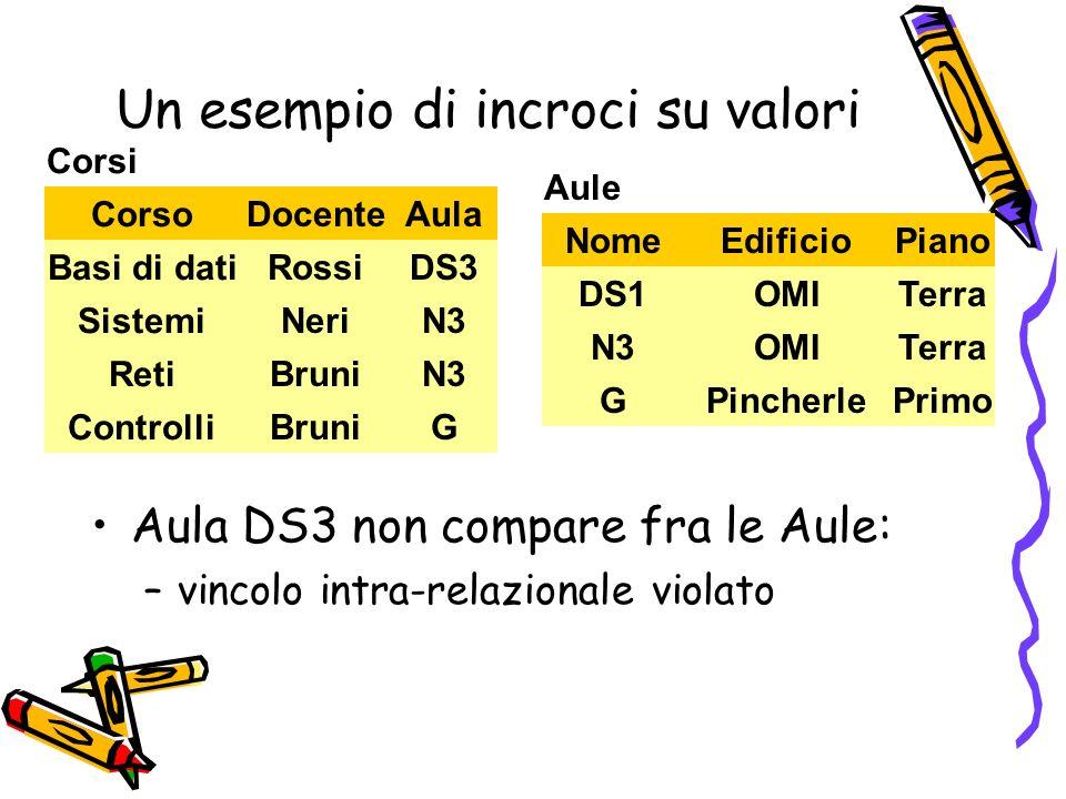 Un esempio di incroci su valori Corso AulaDocente Rossi Basi di dati DS3 Bruni Reti N3 Neri Sistemi N3 Bruni Controlli G Corsi NomePianoEdificio OMIDS
