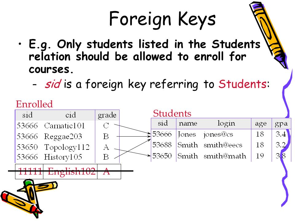 Foreign Keys E.g. Only students listed in the Students relation should be allowed to enroll for courses. – sid is a foreign key referring to Students: