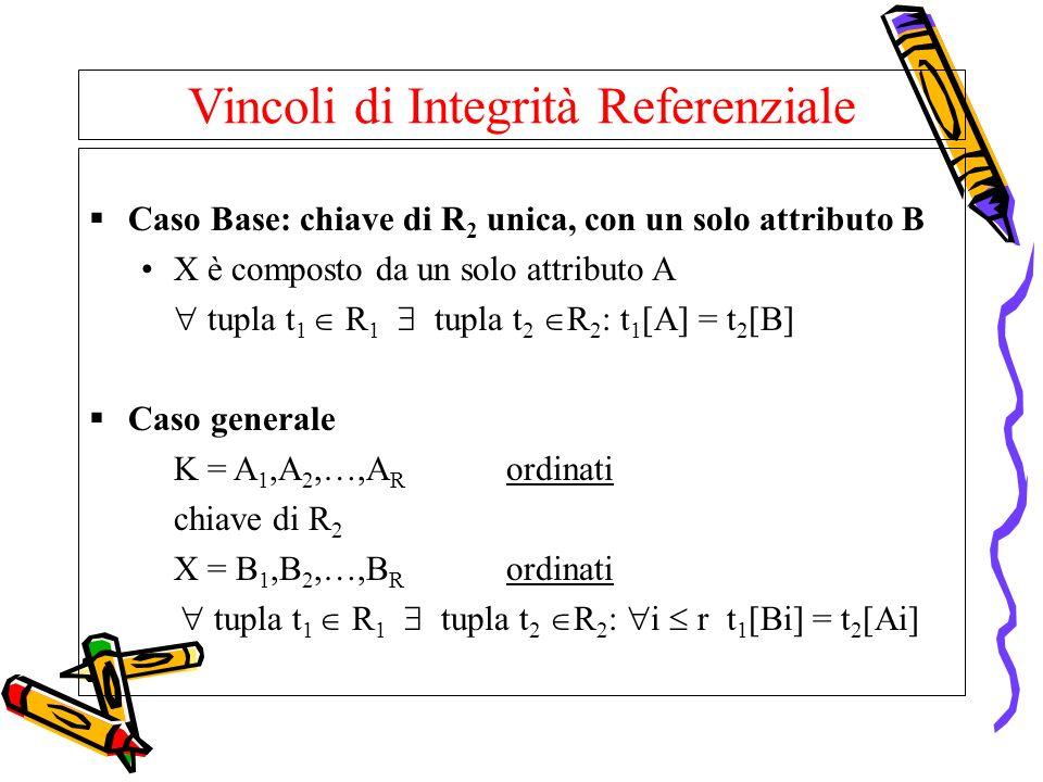 Vincoli di Integrità Referenziale Caso Base: chiave di R 2 unica, con un solo attributo B X è composto da un solo attributo A tupla t 1 R 1 tupla t 2
