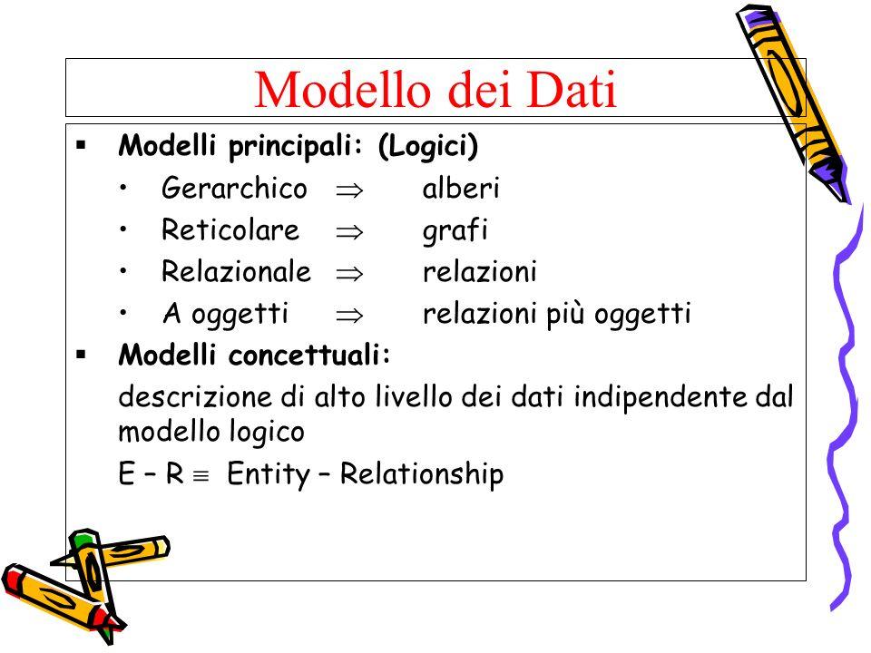 Modello dei Dati Modelli principali: (Logici) Gerarchico alberi Reticolare grafi Relazionale relazioni A oggetti relazioni più oggetti Modelli concett