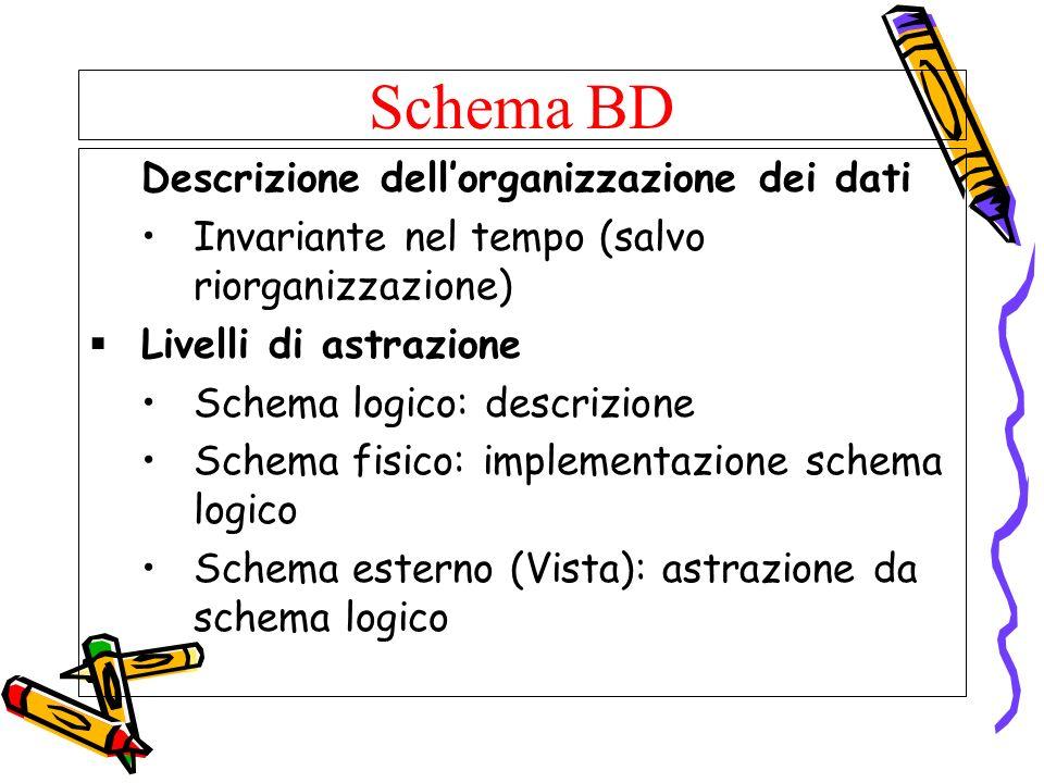 Schema BD Descrizione dellorganizzazione dei dati Invariante nel tempo (salvo riorganizzazione) Livelli di astrazione Schema logico: descrizione Schem