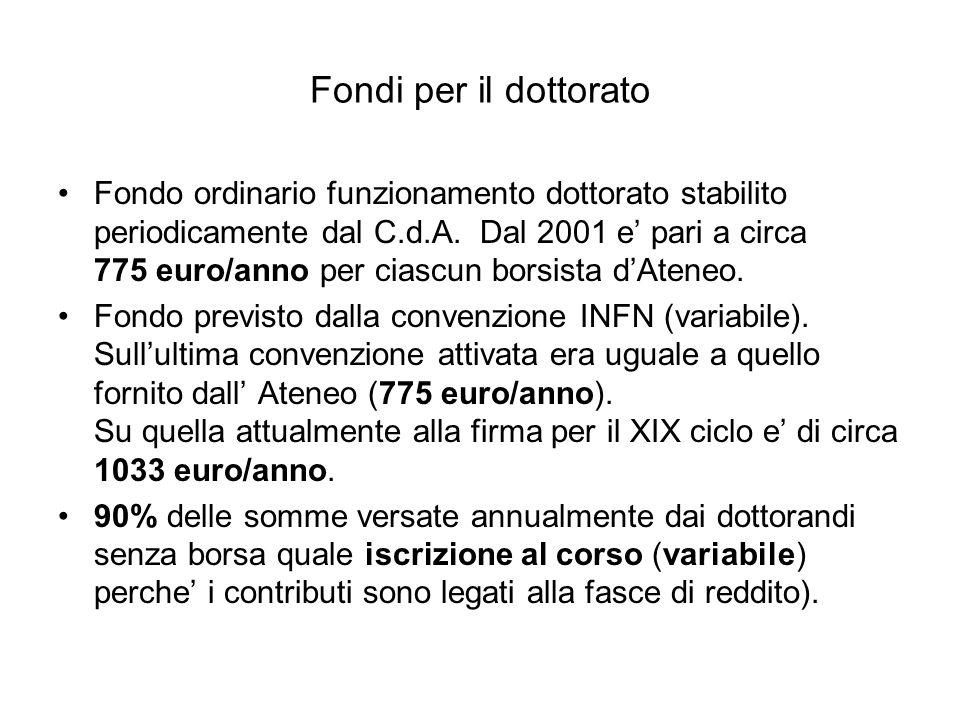 Fondi per il dottorato Fondo ordinario funzionamento dottorato stabilito periodicamente dal C.d.A. Dal 2001 e pari a circa 775 euro/anno per ciascun b