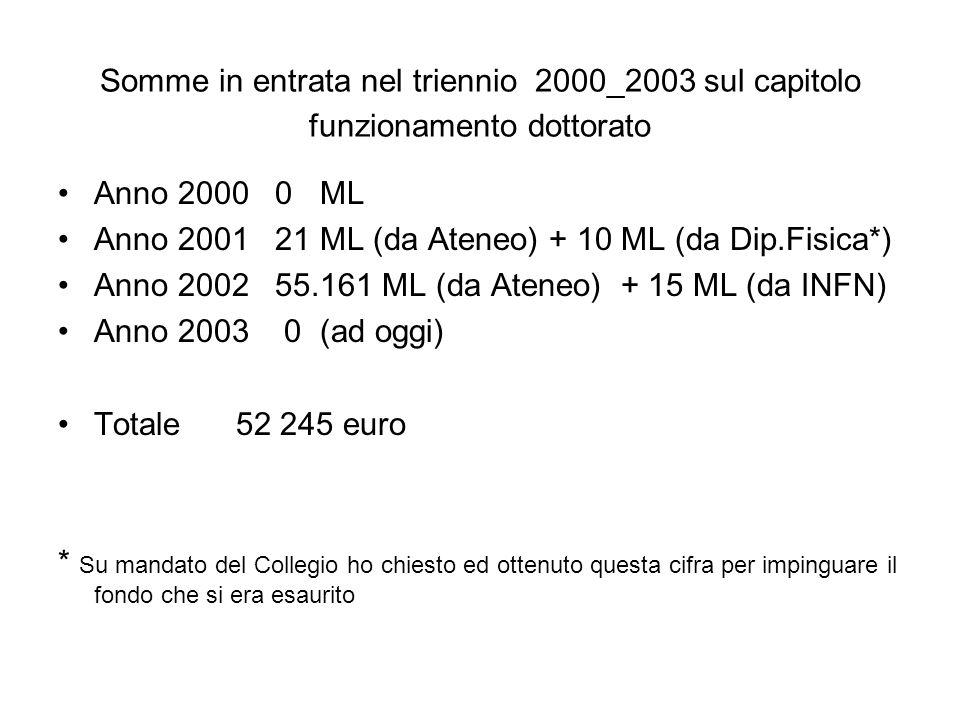 Somme in entrata nel triennio 2000_2003 sul capitolo funzionamento dottorato Anno 2000 0 ML Anno 2001 21 ML (da Ateneo) + 10 ML (da Dip.Fisica*) Anno