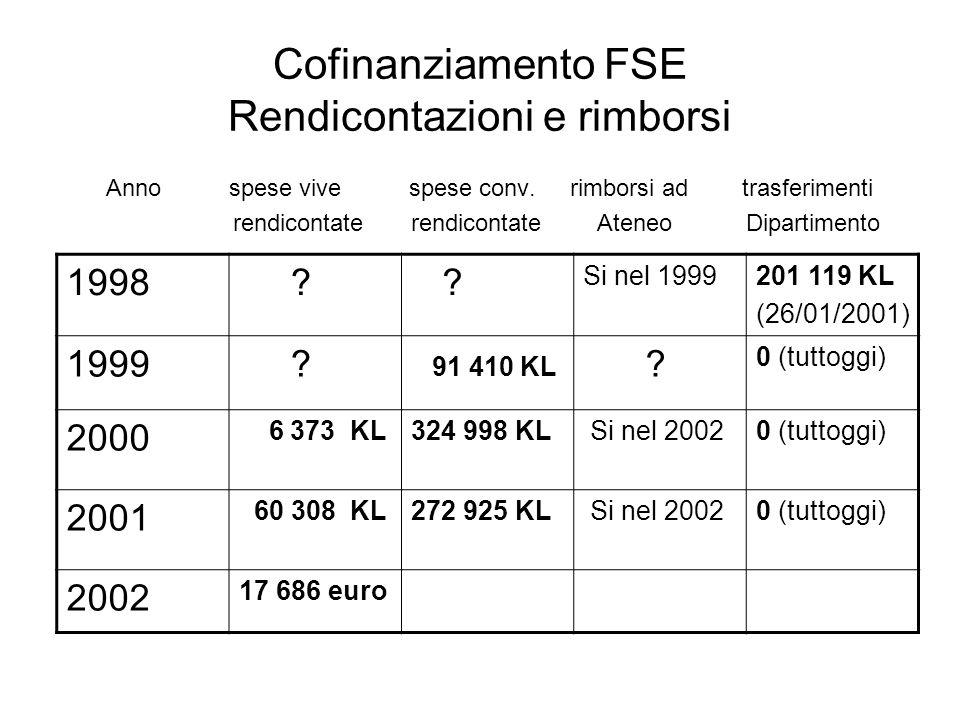 Cofinanziamento FSE Rendicontazioni e rimborsi Anno spese vive spese conv. rimborsi ad trasferimenti rendicontate rendicontate Ateneo Dipartimento 199