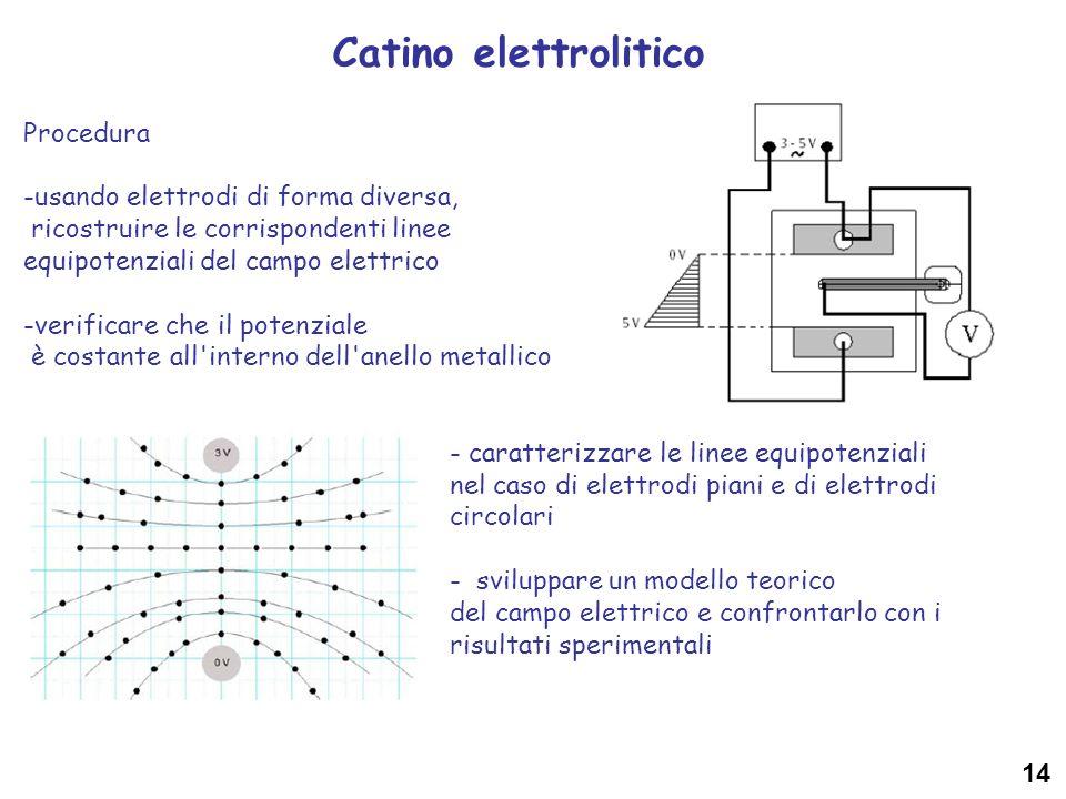 Catino elettrolitico 14 Procedura -usando elettrodi di forma diversa, ricostruire le corrispondenti linee equipotenziali del campo elettrico -verifica