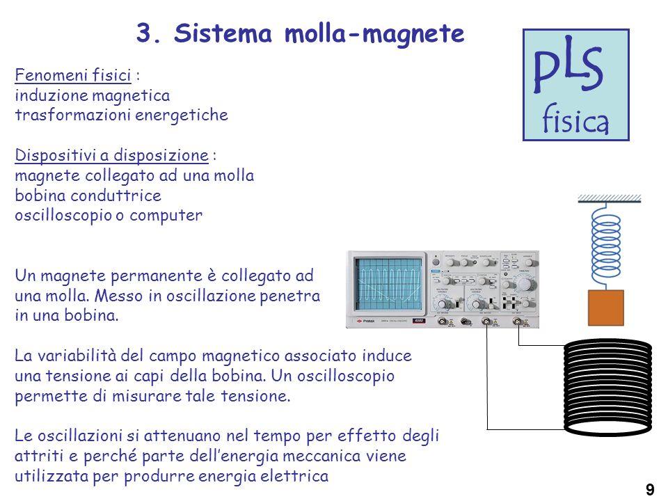 P L S fisica 3. Sistema molla-magnete Fenomeni fisici : induzione magnetica trasformazioni energetiche Dispositivi a disposizione : magnete collegato
