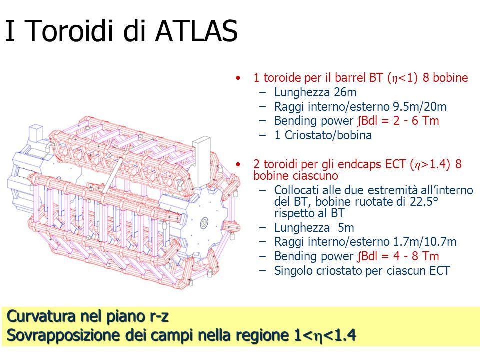 Curvatura nel piano r-z Sovrapposizione dei campi nella regione 1< <1.4 I Toroidi di ATLAS 1 toroide per il barrel BT ( <1) 8 bobine –Lunghezza 26m –R