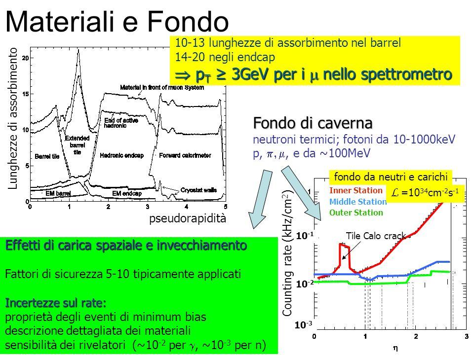 Materiali e Fondo Lunghezze di assorbimento pseudorapidità 10-13 lunghezze di assorbimento nel barrel 14-20 negli endcap p T 3GeV per i nello spettrom