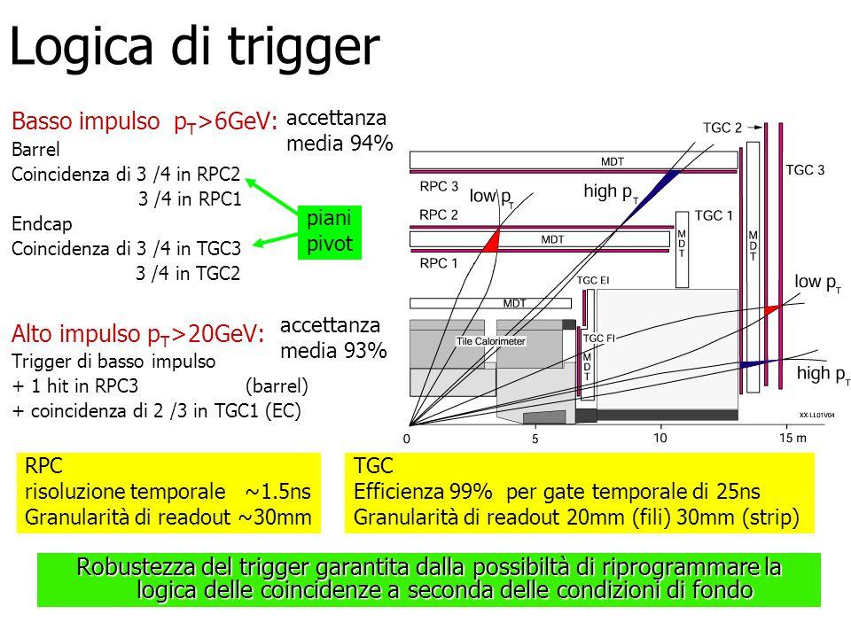 Logica di trigger Basso impulso p T >6GeV: Barrel Coincidenza di 3 /4 in RPC2 3 /4 in RPC1 Endcap Coincidenza di 3 /4 in TGC3 3 /4 in TGC2 Alto impuls