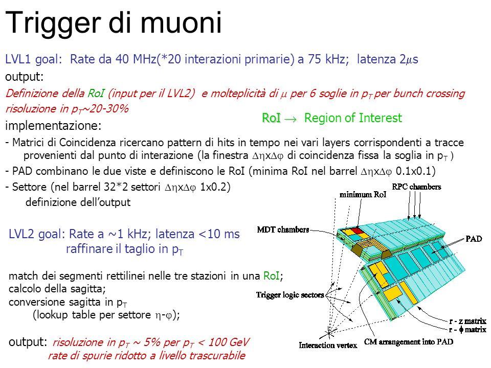Trigger di muoni LVL1 goal: Rate da 40 MHz(*20 interazioni primarie) a 75 kHz; latenza 2 s output: Definizione della RoI (input per il LVL2) e moltepl