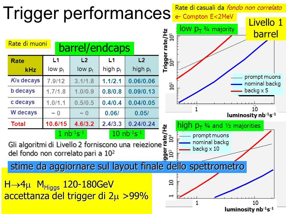 Trigger performances Rate di muoni Rate kHz L1 low p t L2 low p t L1 high p t L2 high p t K/ decays 7.9/123.1/1.81.1/2.10.06/0.06 b decays 1.7/1.81.0/