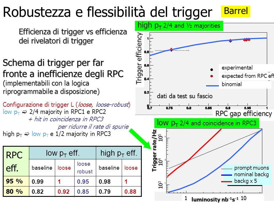 Robustezza e flessibilità del trigger Efficienza di trigger vs efficienza dei rivelatori di trigger Schema di trigger per far fronte a inefficienze de