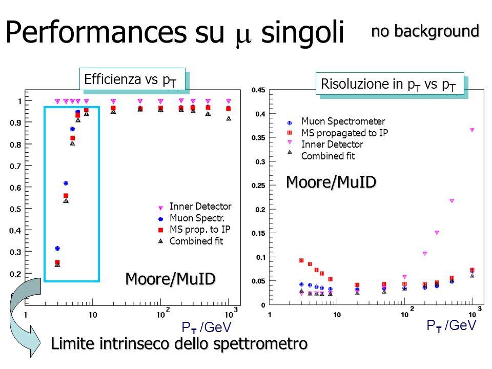 Performances su singoli P T /GeV Efficienza vs p T P T /GeV Risoluzione in p T vs p T Inner Detector Muon Spectr. MS prop. to IP Combined fit Muon Spe