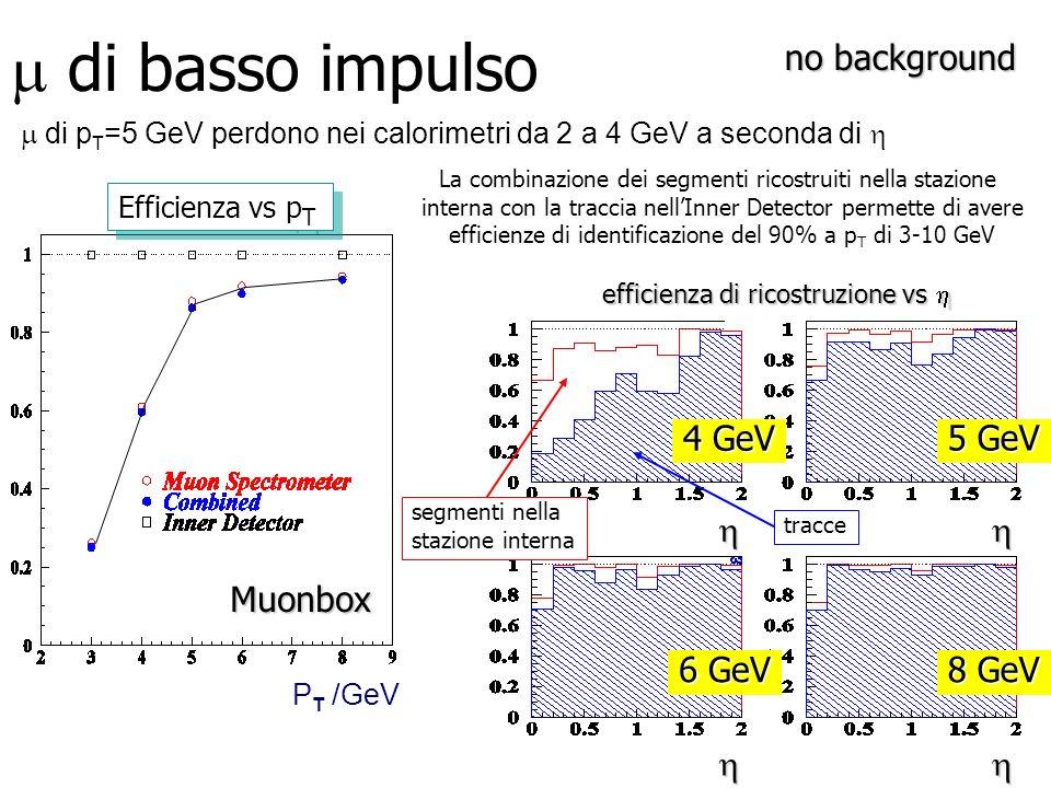 di p T =5 GeV perdono nei calorimetri da 2 a 4 GeV a seconda di di basso impulsoMuonbox P T /GeV Efficienza vs p T 4 GeV 5 GeV 6 GeV 8 GeV efficienza